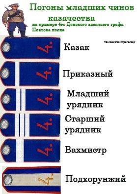Воинские чины в армии российской империи