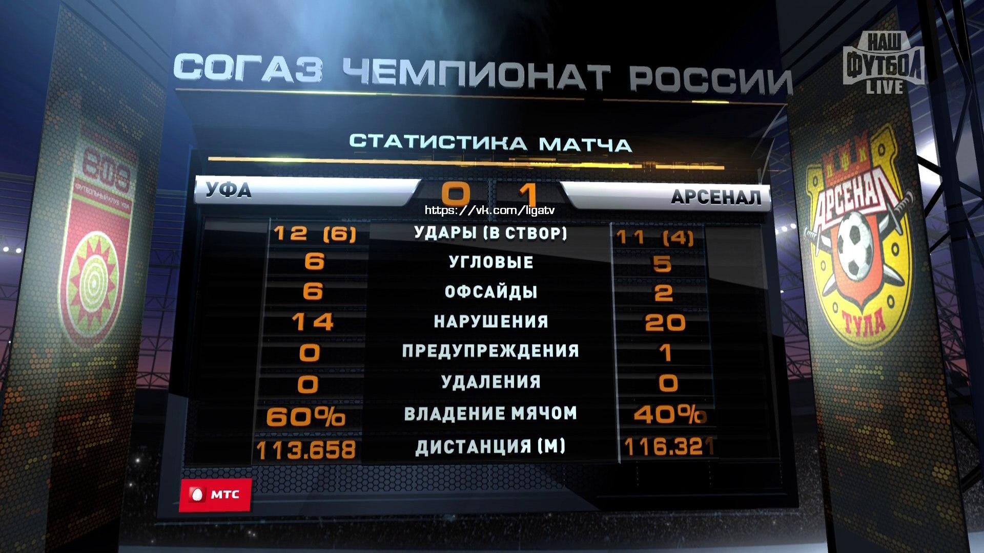 «Арсенал» вслед за «Спартаком» снял скальп с «Уфы»