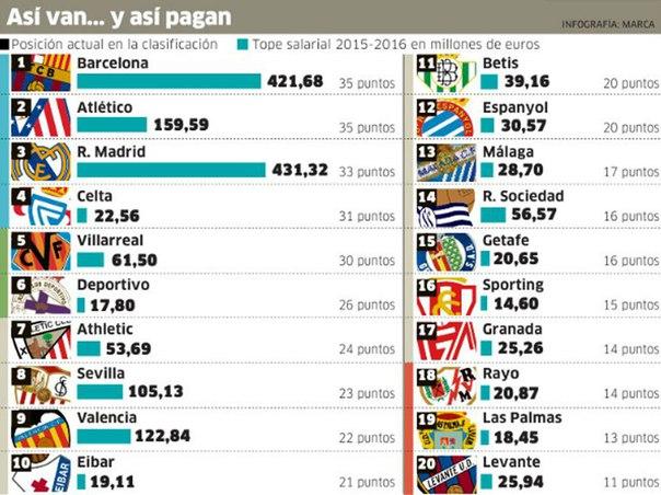 Лига ла новости испания