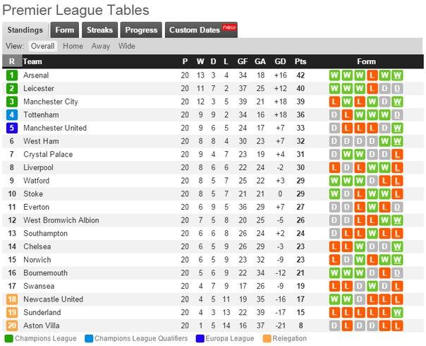таблица премьер лига англии 2013-2014