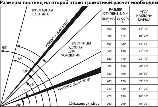 Расчёт лестница на второй этаж своими руками