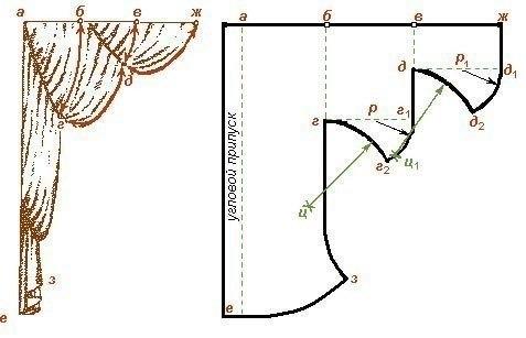 Выкройки штор (7 фото) - картинка