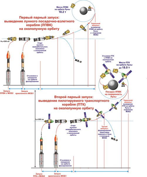 В настоящее время ведутся окончательные работы по подготовке ракеты к старту