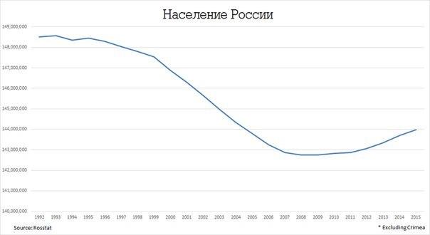 russia 1900 1995 essay