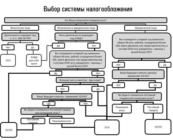 """Блок-схема """"Выбор системы"""