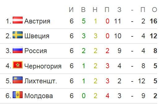 Россия – Швеция 1-0. Матч завершен. Победа сборной России в дебютном матче Слуцкого.