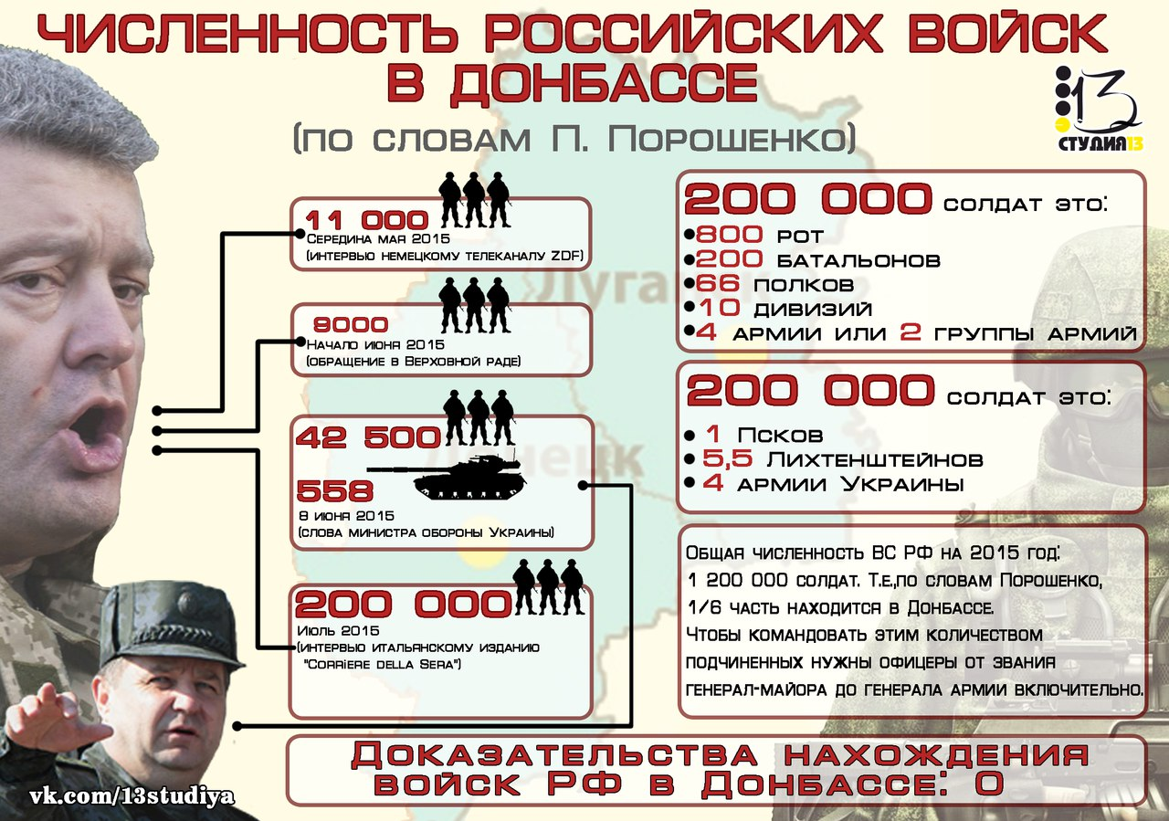 Сколько человек в российской армии на 2018