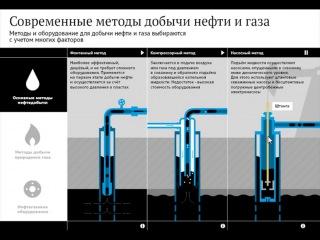 Современные методы добычи нефти и газа
