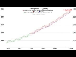 График, наглядно иллюстрирующий скорость увеличения содержания углекислого газа в атмосфере нашей планеты.