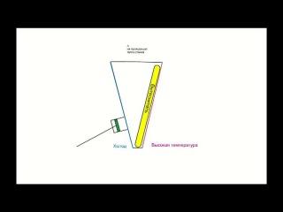 Двигатель Стирлинга  ( пояснение принципа его работы)