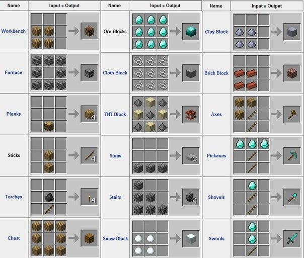 Image - b Minecraft /b-Crafting.jpg - b Minecraft Wiki/b.