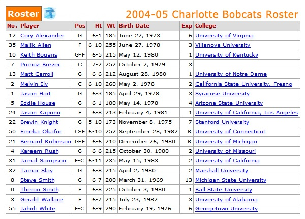 2004-05 Charlotte Bobcats Roster