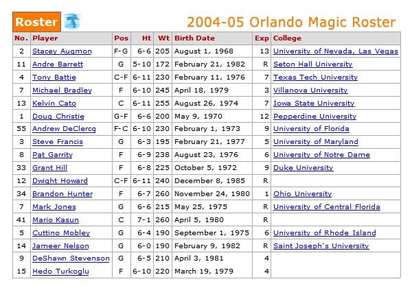 2004-05 Orlando Magic Roster