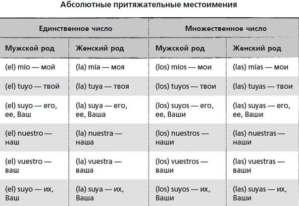 Три таблицы неправильных глаголов