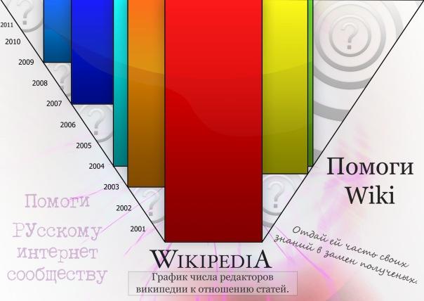социальная реклама. График отражает, что люди пришедшие изначально в Вики не могут больше статей создавать, а в 2003 году пришли ещё и создали ещё. и т.п.