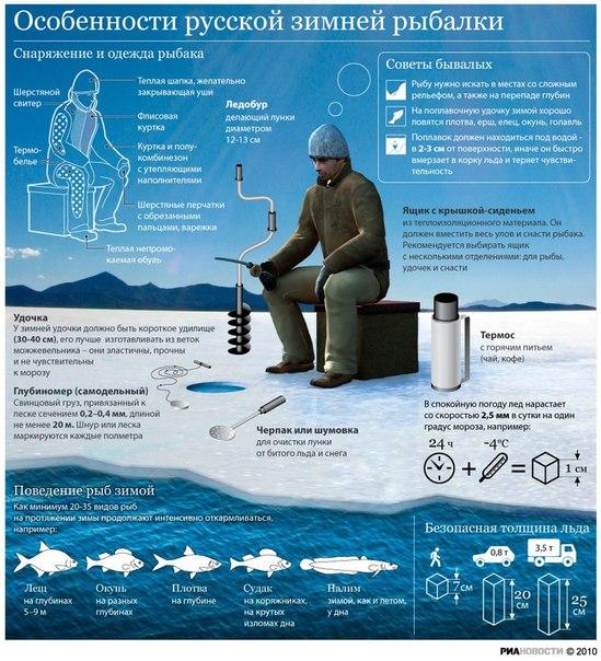 видео зимней рыбалки с fishhungry