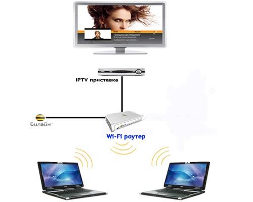 Беспроводной интернет Wi-Fi и