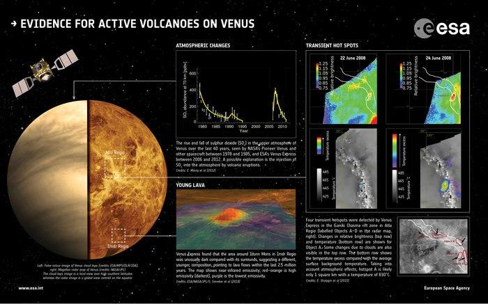 www.esa.int/var/esa/storage/images/esa_multimedia/images/2015/06/evidence_for_active_volcanoes_on_venus/15459090-1-eng-GB/Evidence_for_active_volcanoes_on_Venus.jpg