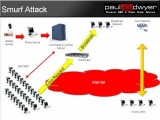 DDoS Attack Types by Paul C Dwyer Security GRC & Cyber Crime Advisor