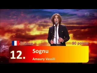 Eurovision 2011 Jury Results of the Final