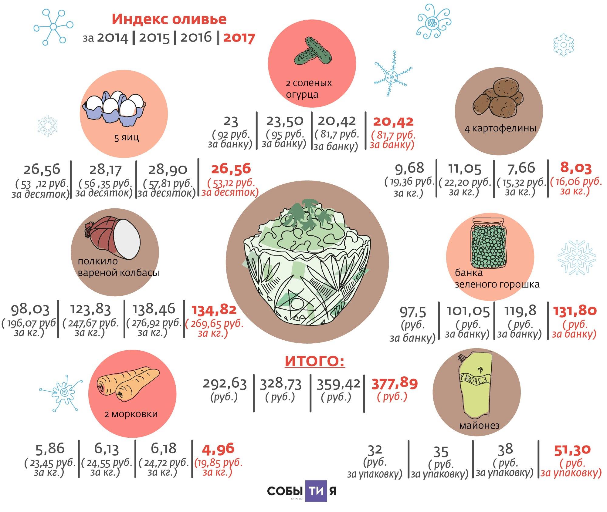Новогодний чек отРосстата: сколько будет стоит «Оливье»