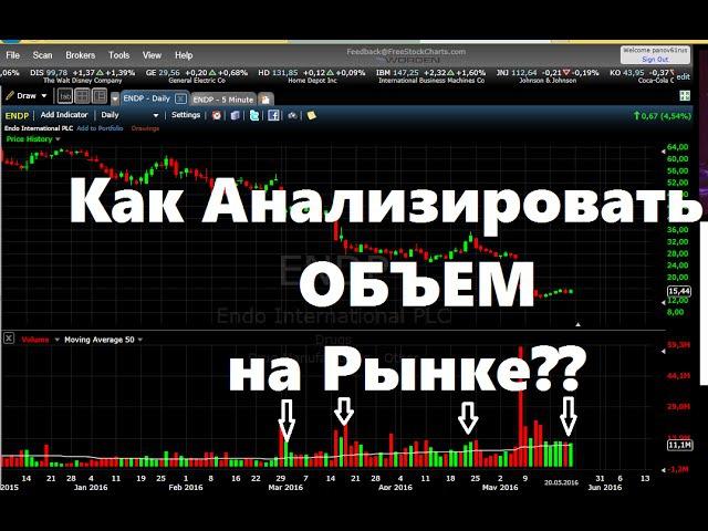 Технический Анализ Рынка. Объемный Анализ (фондовый рынок,биржа).
