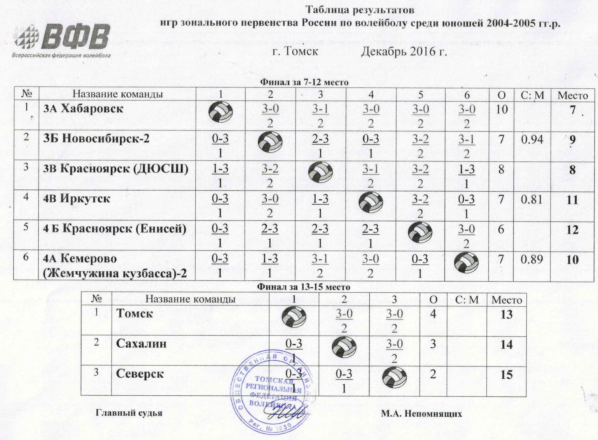 Финал 7-12 место, 13-15 место