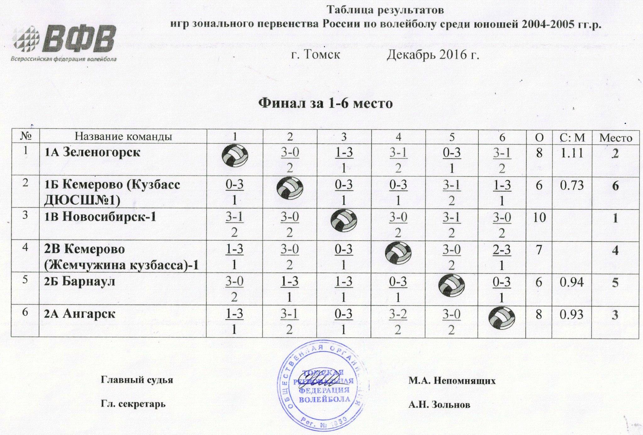 Финал 1-6 место