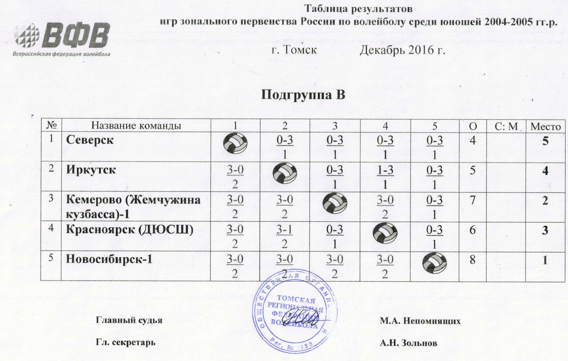 Подгруппа В Зонального этапа Первенства России по волейболу среди команд юношей 2004-2005 г.р. сезона 2016/2017.