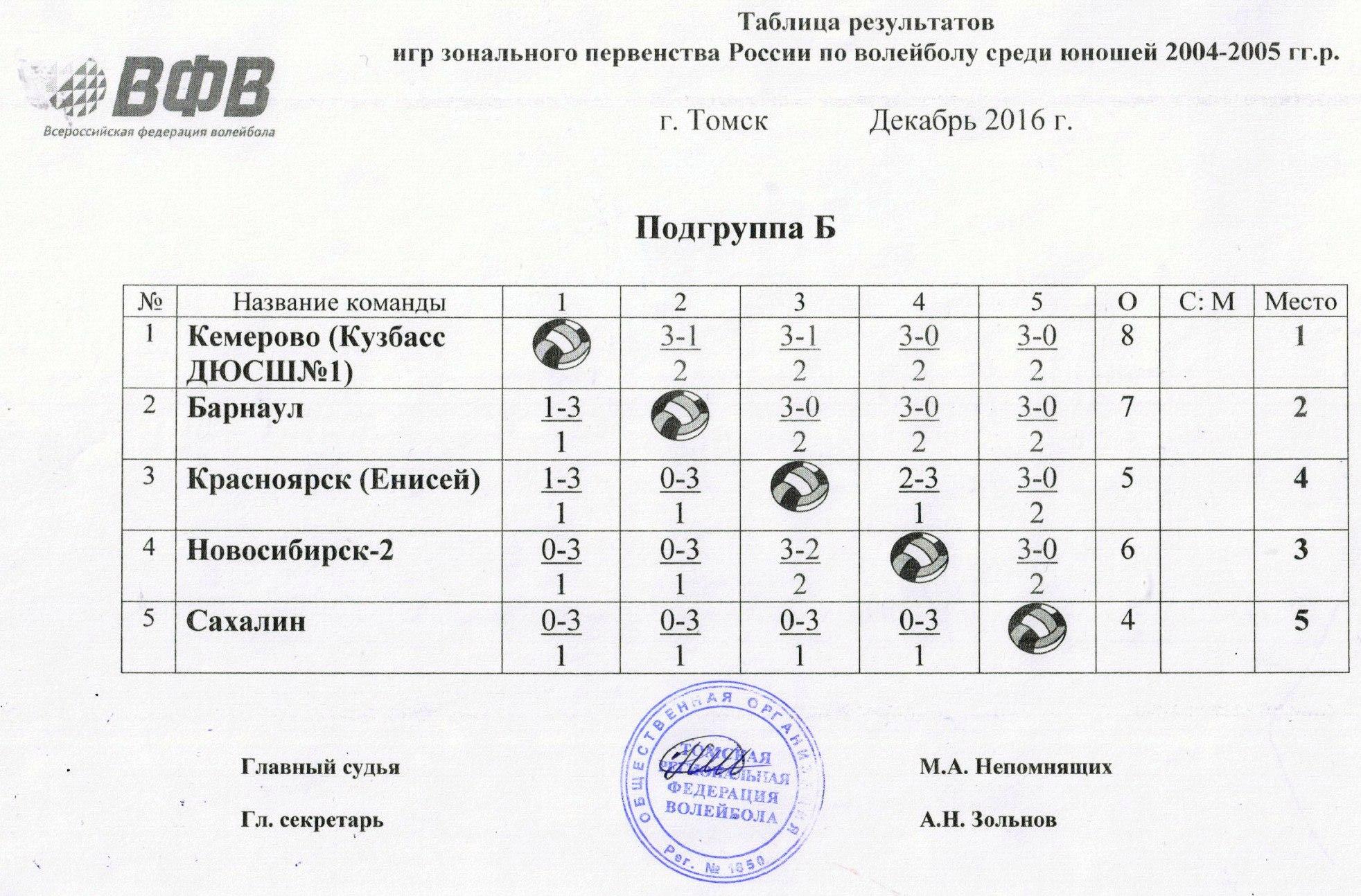 Подгруппа Б Зонального этапа Первенства России по волейболу среди команд юношей 2004-2005 г.р. сезона 2016/2017.