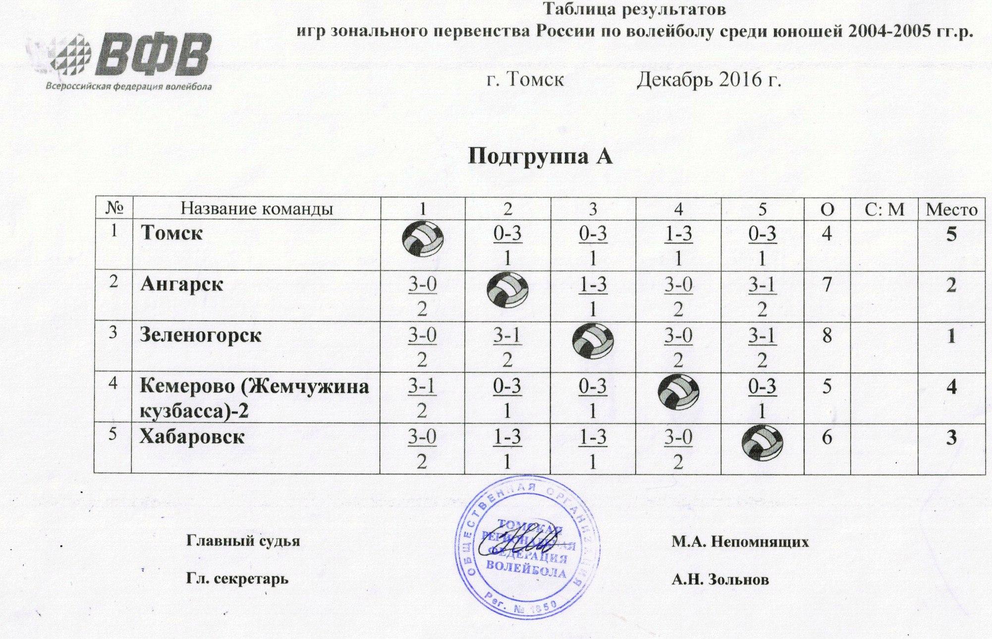 Подгруппа А Зонального этапа Первенства России по волейболу среди команд юношей 2004-2005 г.р. сезона 2016/2017.