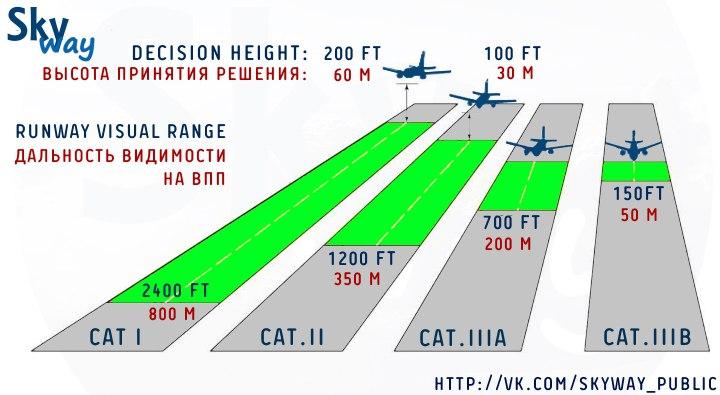 Категории минимумов ИКАО для точных заходов на посадку и посадок воздушных судов