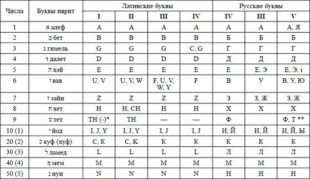 Французско Русский Словарь С Транскрипцией