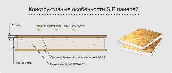 SIP-панели в Омске