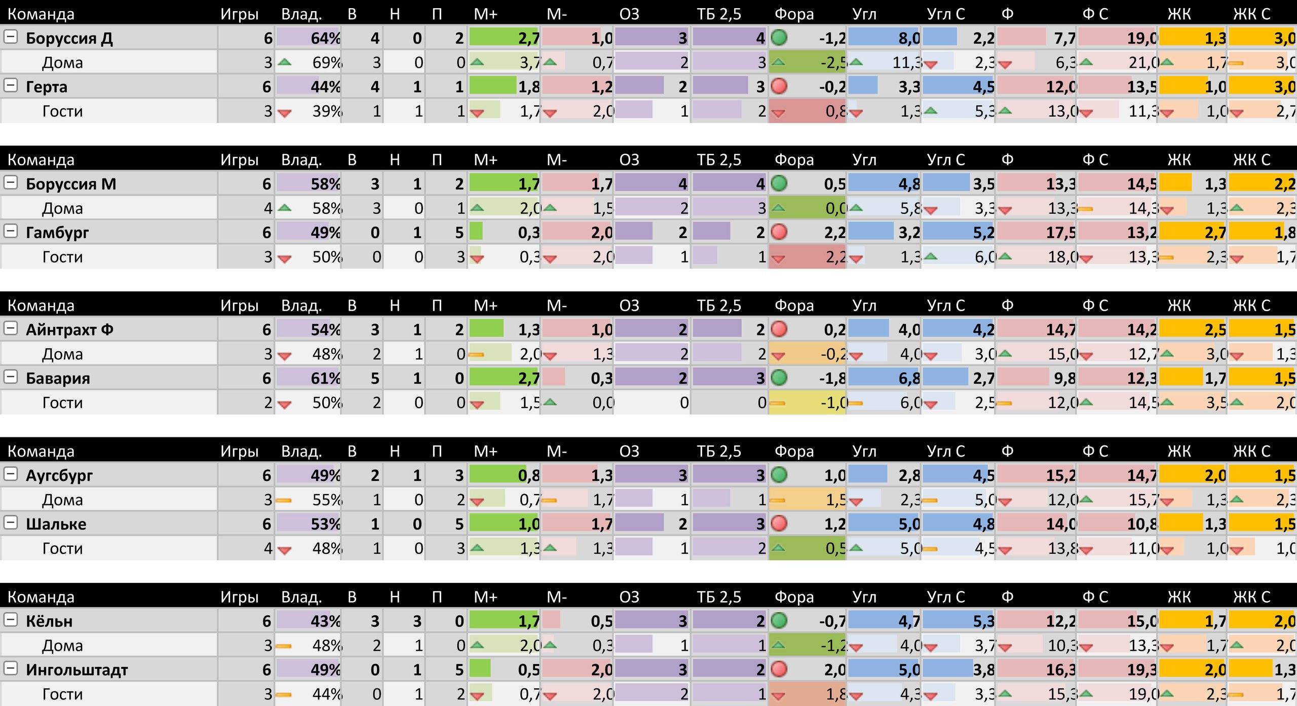 Декабря 14, ставки на Бундеслигу, прогнозы на Бундеслигу