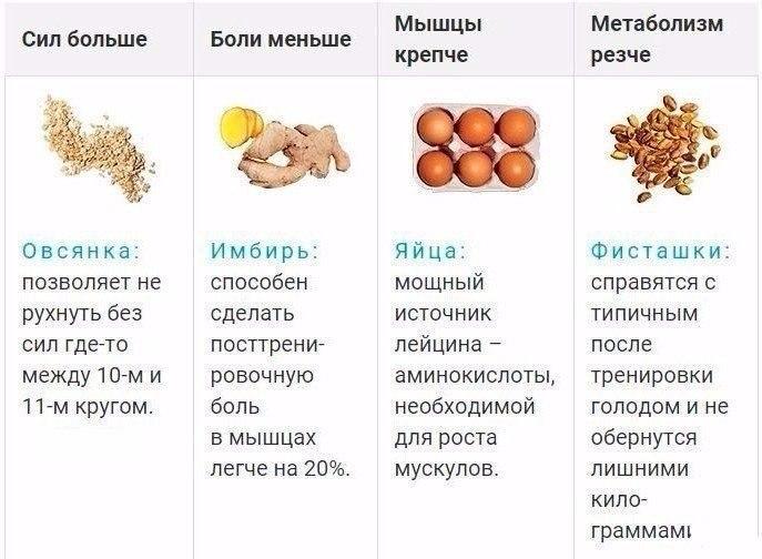 Правильное питание для снижения веса, Здоровое питание, Питание для похудения