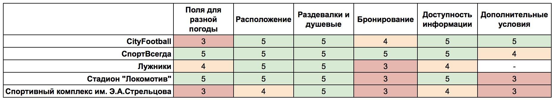 Таблица площадок Москвы
