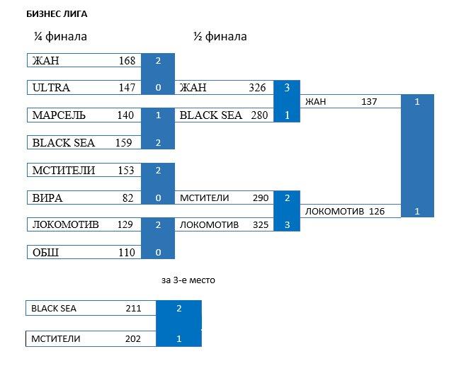 Результаты матчей ОБЛ на 13.07.2016