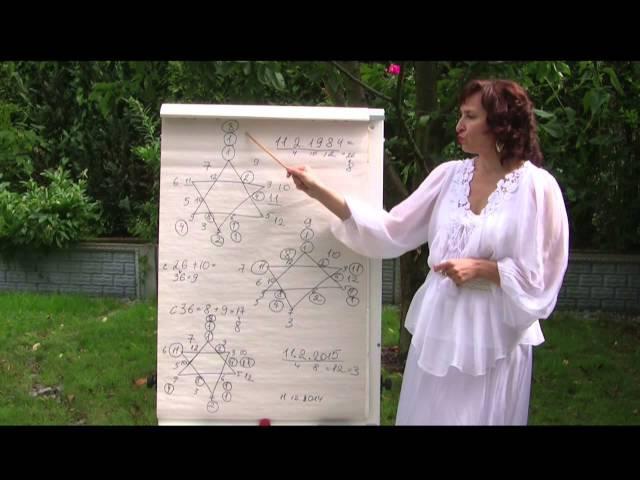 Ведическая нумерология .Расчёт астрограммы. Елена Штоль