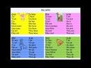 French verbs (avoir; être; faire; aller) en chanson