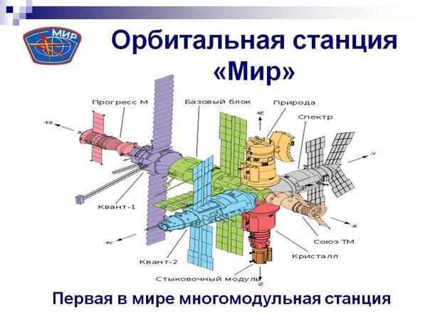 Станция Мир