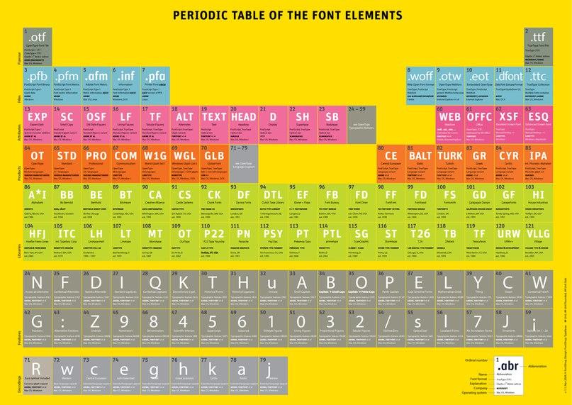 Periodic Table Of   Elements шрифт скачать бесплатно