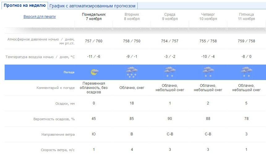 Снегопад ожидается вУдмуртии вближайший вторник