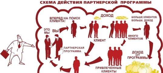 Партнерская программа компании ФИНЭКСПЕРТ24 |