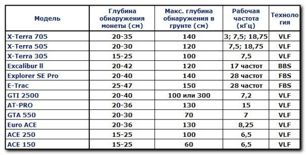 """ЭнциклопедиЯ кладоискателЯ """" глубина не главное?."""