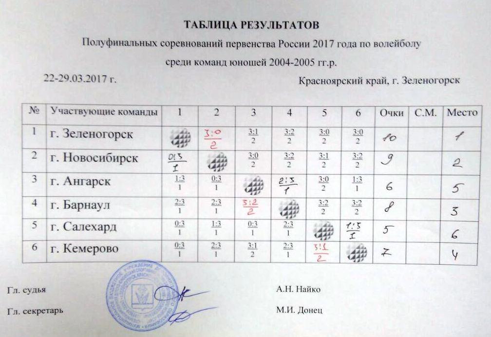 Таблица результатов Полуфинала Первенства России по волейболу среди юношей 2004-2005 г.р., г. Зеленогорск