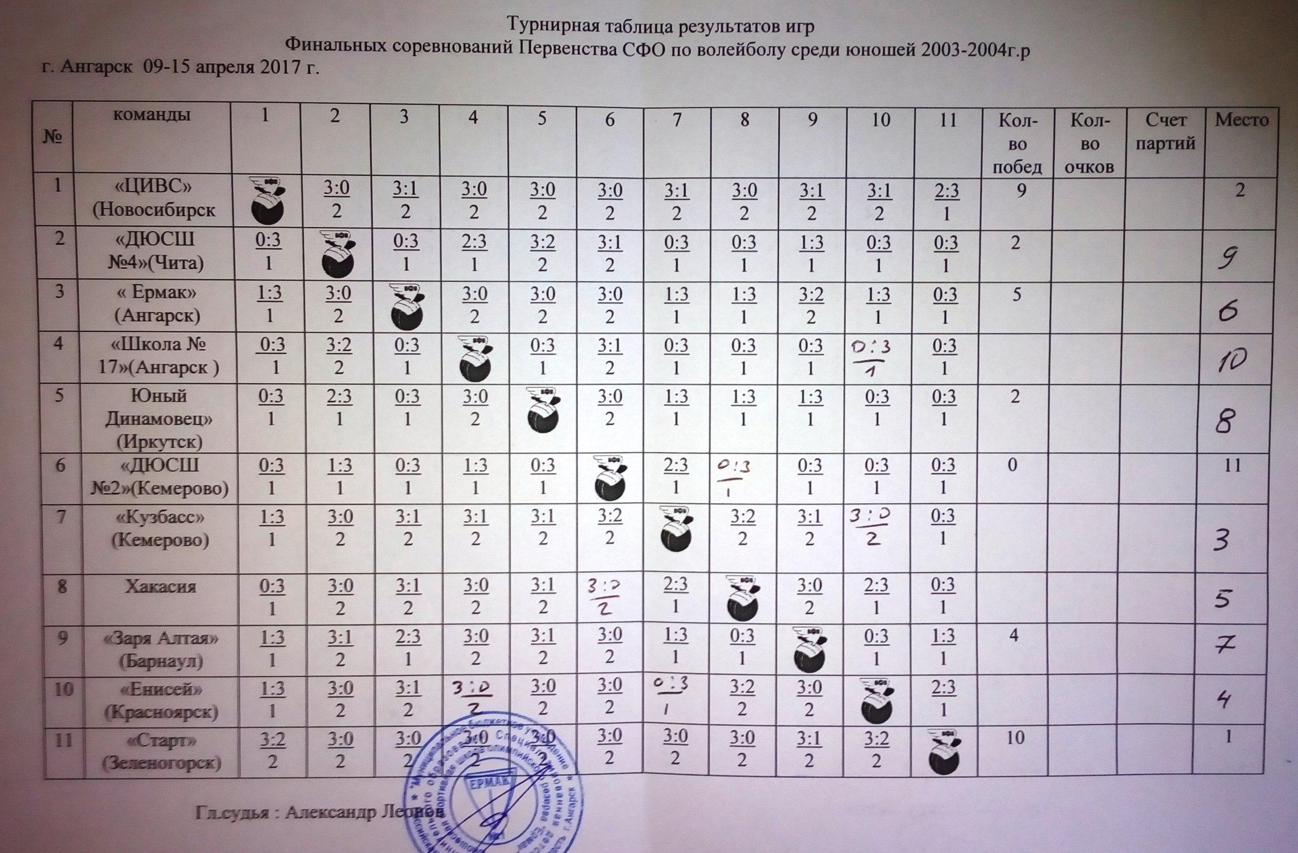 Турнирная таблица г. Ангарск Финал Первенства СФО по волейболу среди команд юношей 2003-2004 г.р.