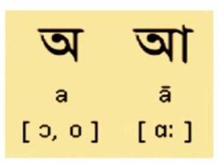 Learn Bengali-Bengali Alphabets-Bengali Vowels