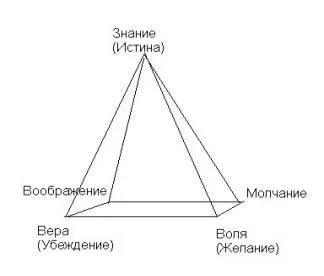 Пирамида ведьм RnVr1-4pRn0