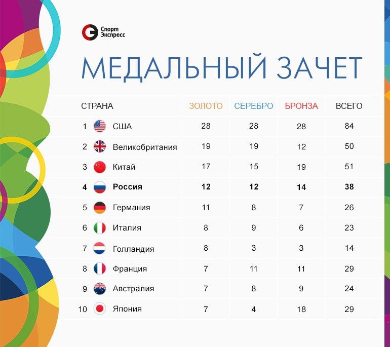 таблица медалей олимпиада рио 2016 на 18 августа данные погоде Ясногорске